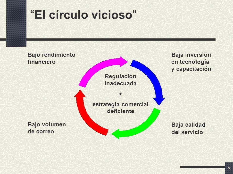 5 El c í rculo vicioso Regulación inadecuada + estrategia comercial deficiente Bajo rendimiento financiero Baja inversión en tecnología y capacitación Bajo volumen de correo Baja calidad del servicio