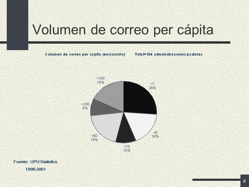 6 Volumen de correo per cápita Fuente: UPU Statistics 1999-2001
