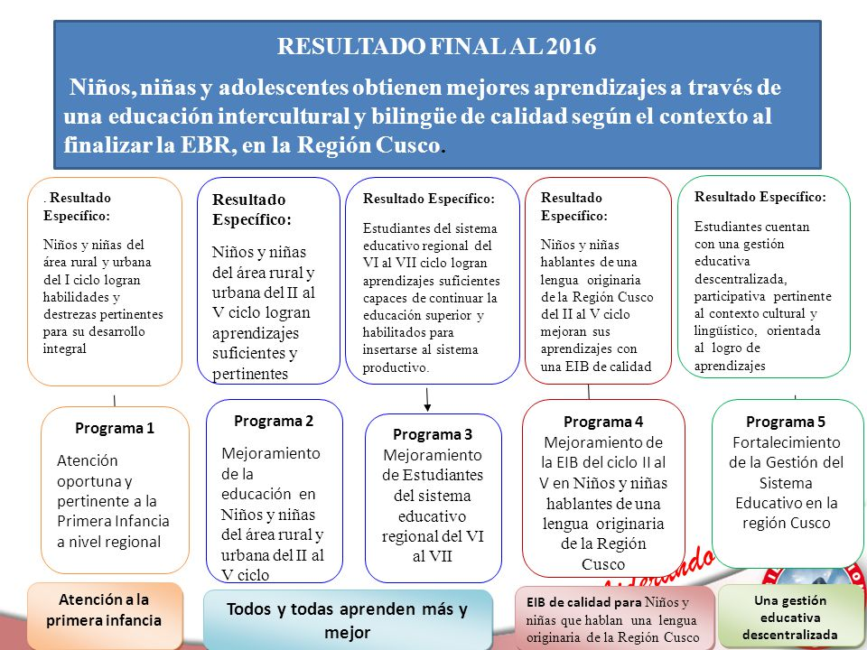 Liderando el Cambio Resultado Específico: Niños y niñas hablantes de una lengua originaria de la Región Cusco del II al V ciclo mejoran sus aprendizaj