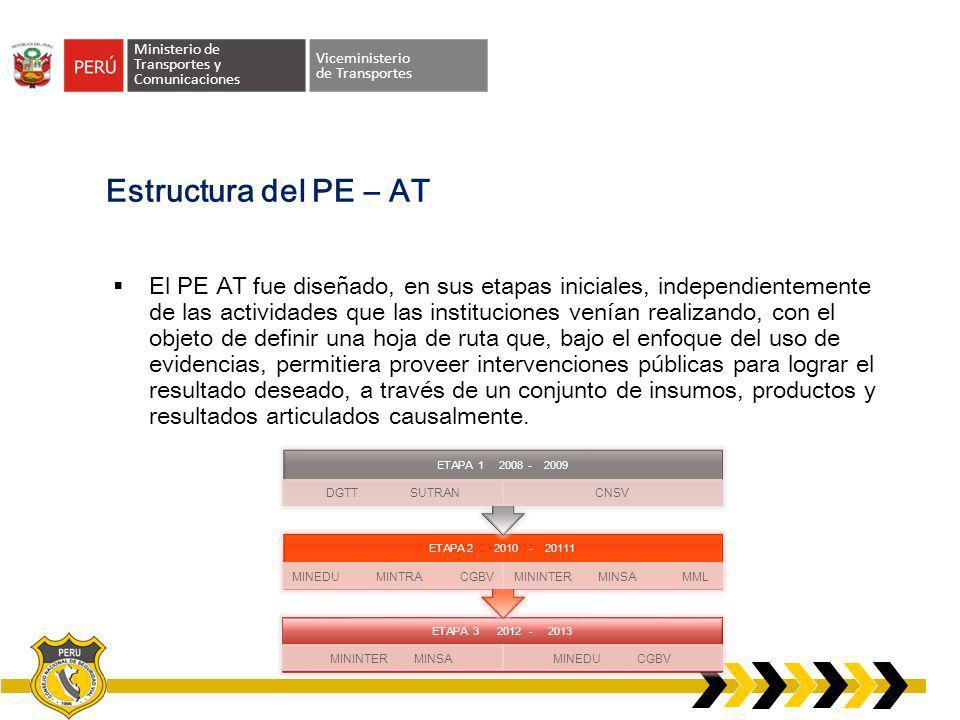 Ministerio de Transportes y Comunicaciones Viceministerio de Transportes