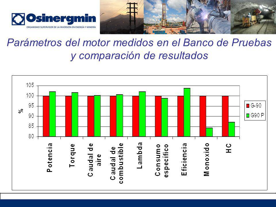Parámetros del motor medidos en el Banco de Pruebas y comparación de resultados