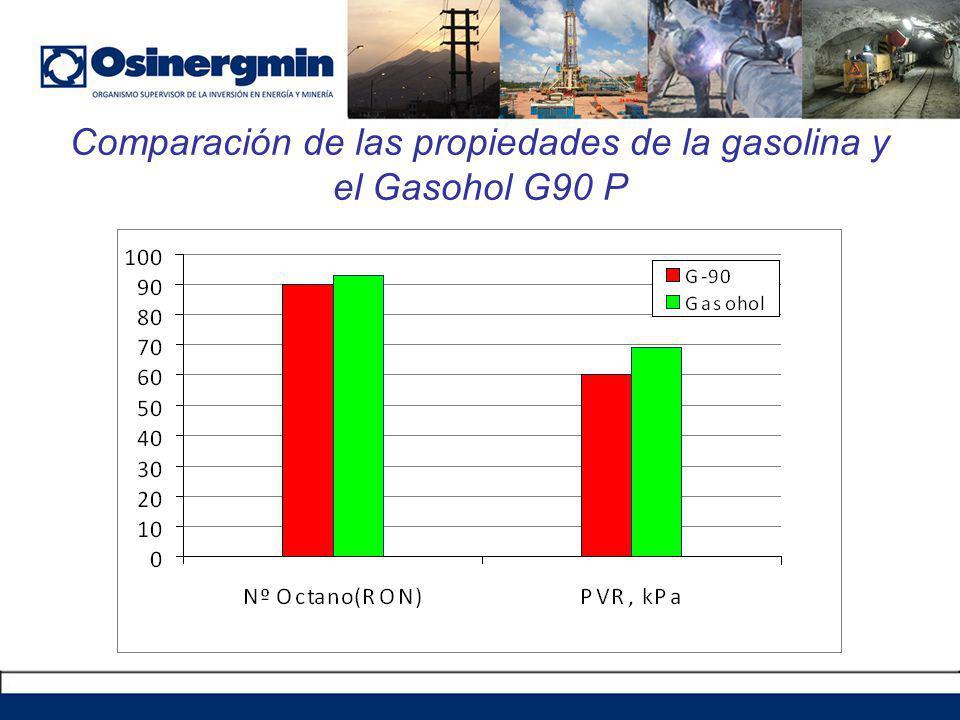 Comparación de las propiedades de la gasolina y el Gasohol G90 P