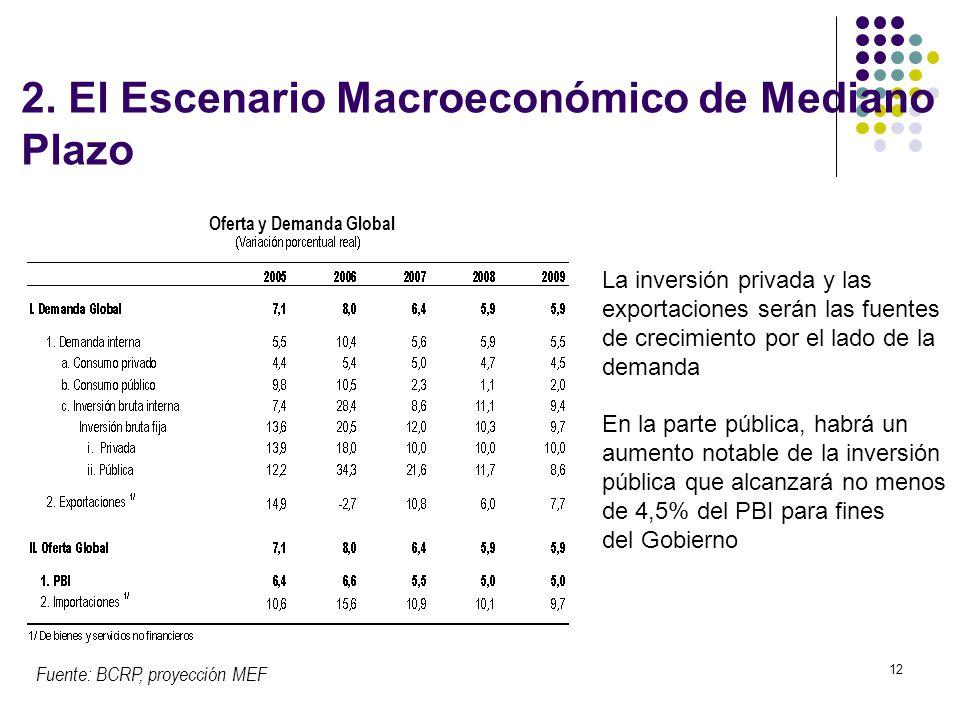12 Fuente: BCRP, proyección MEF Oferta y Demanda Global La inversión privada y las exportaciones serán las fuentes de crecimiento por el lado de la demanda En la parte pública, habrá un aumento notable de la inversión pública que alcanzará no menos de 4,5% del PBI para fines del Gobierno 2.