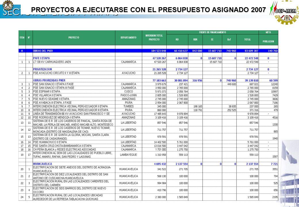 SECTOR ENERGÍA Y MINAS METAS A ALCANZAR CON EL PRESUPUESTO 2007 POR DEPARTAMENTOS