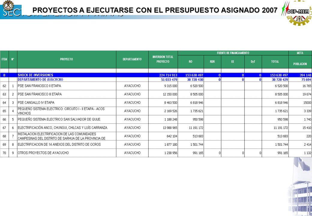 SECTOR ENERGÍA Y MINAS PROYECTOS A EJECUTARSE CON EL PRESUPUESTO ASIGNADO 2007