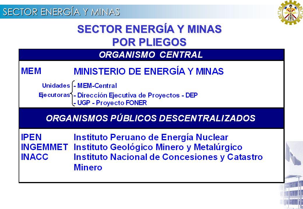 SECTOR ENERGÍA Y MINAS REPÚBLICA DEL PERÚ ANTE LA COMISIÓN DE PRESUPUESTO Y CUENTA GENERAL DEL CONGRESO DE LA REPÚBLICA Exposición de Arq.
