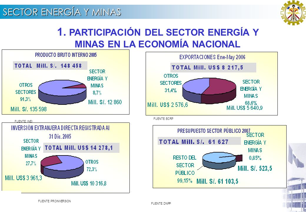 SECTOR ENERGÍA Y MINAS POR PLIEGOS