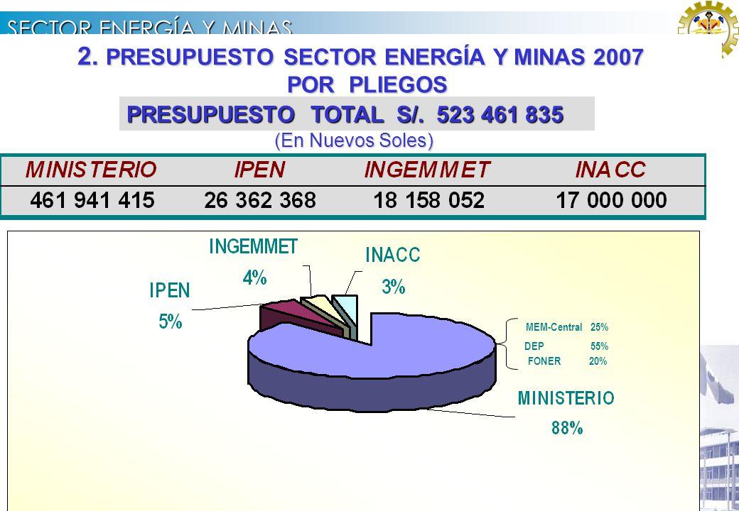 SECTOR ENERGÍA Y MINAS 1. PARTICIPACIÓN DEL SECTOR ENERGÍA Y MINAS EN LA ECONOMÍA NACIONAL FUENTE: INEI FUENTE: BCRP FUENTE: DNPP FUENTE: PROINVERSION
