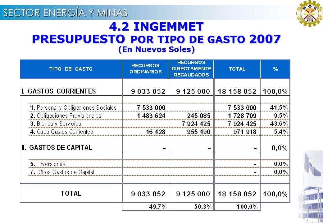 SECTOR ENERGÍA Y MINAS 5.2 DEMANDA ADICIONAL 2007 - IPEN CONCEPTO DEMANDA ADICIONAL JUSTIFICACI Ó N 1.00REMUNERACIONES 150,000.00 Atender el complemen