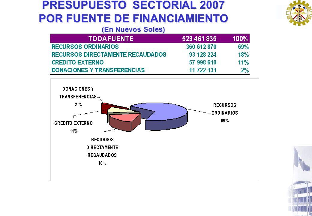 SECTOR ENERGÍA Y MINAS DETALLE DE LA DEMANDA ADICIONAL 2007 ESTUDIOS - PARTE I