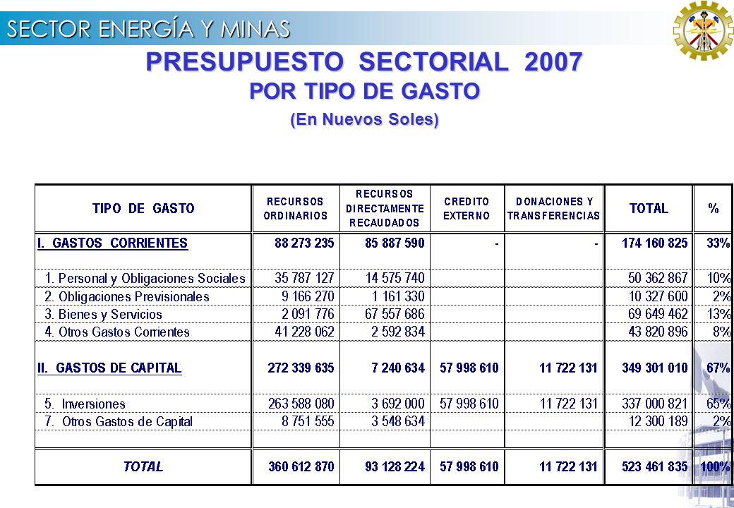 SECTOR ENERGÍA Y MINAS PRESUPUESTO SECTORIAL 2007 POR FUENTE DE FINANCIAMIENTO (En Nuevos Soles)