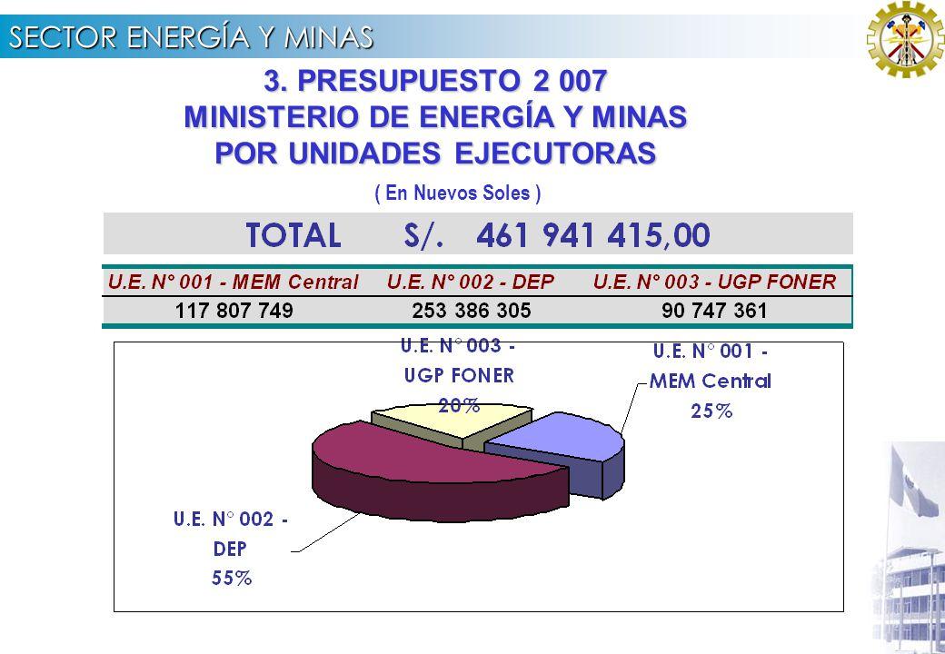 SECTOR ENERGÍA Y MINAS PRESUPUESTO SECTORIAL 2007 POR TIPO DE GASTO (En Nuevos Soles)