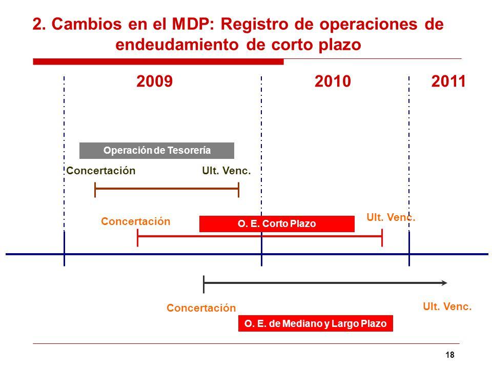 18 2. Cambios en el MDP: Registro de operaciones de endeudamiento de corto plazo ConcertaciónUlt. Venc. Concertación Ult. Venc. 201120102009 Operación