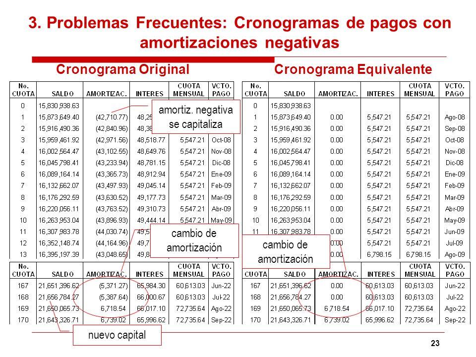 23 3. Problemas Frecuentes: Cronogramas de pagos con amortizaciones negativas Cronograma Original cambio de amortización Cronograma Equivalente cambio