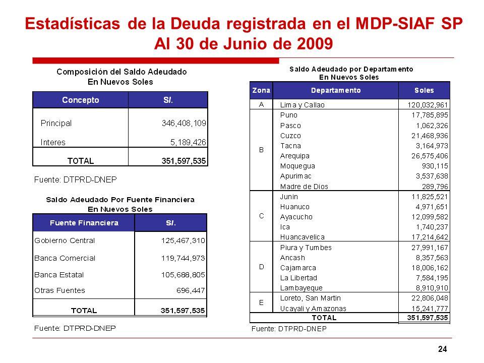 24 Estadísticas de la Deuda registrada en el MDP-SIAF SP Al 30 de Junio de 2009