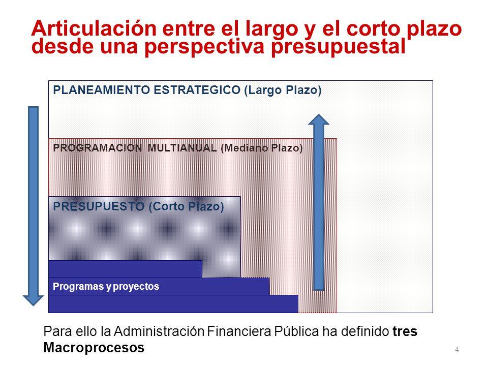 Gestión financiera pública 1.Programación del uso de los recursos – Políticas públicas derivadas del Planeamiento Estratégico y del Marco Macroeconómico Multianual 2.Ejecución de la programación – Gestión de: a) ingresos, b) gastos y c) financiamiento 3.Rendición de cuentas sobre resultados – Seguimiento y evaluación – Retroalimentación al procesos de planeamiento y programación