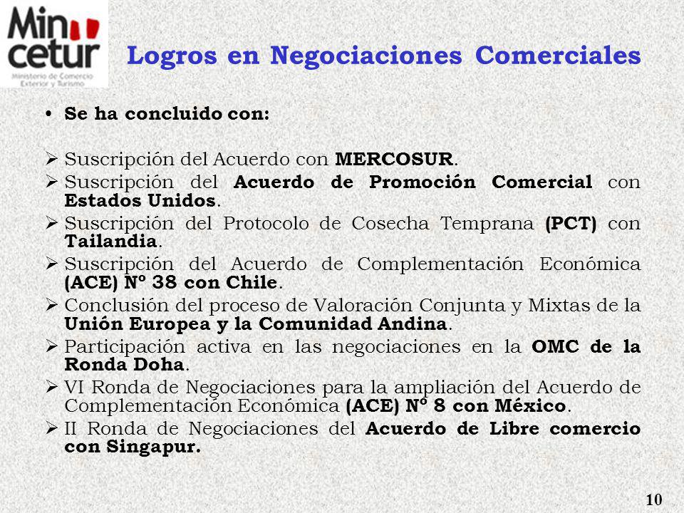 Fuente: OMC, Banco Mundial El Perú tiene una estrategia comercial de largo plazo EE.UU. PBI: US$ 8,200 mil millones Población: 295 millones MEXICO PBI