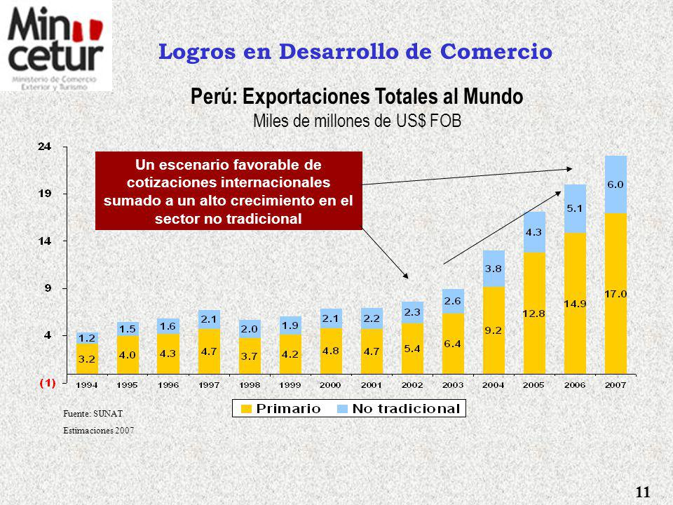 Logros en Negociaciones Comerciales Se ha concluido con: Suscripción del Acuerdo con MERCOSUR. Suscripción del Acuerdo de Promoción Comercial con Esta
