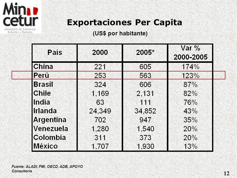 Logros en Desarrollo de Comercio Fuente: SUNAT Estimaciones 2007 11 Un escenario favorable de cotizaciones internacionales sumado a un alto crecimiento en el sector no tradicional Perú: Exportaciones Totales al Mundo Miles de millones de US$ FOB