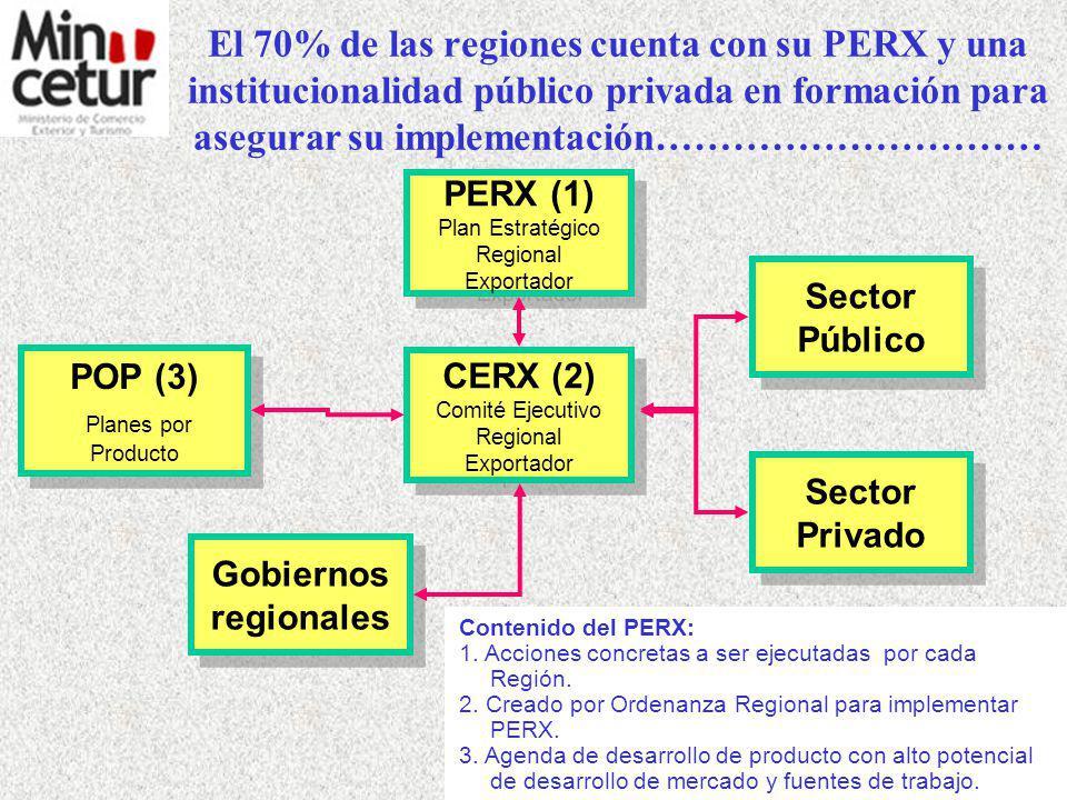 El PENX cuenta con cerca de 1000 tareas que se vienen implementado desde el 2003 hasta el 2013 Plan Estrat é gico Nacional Exportador 13
