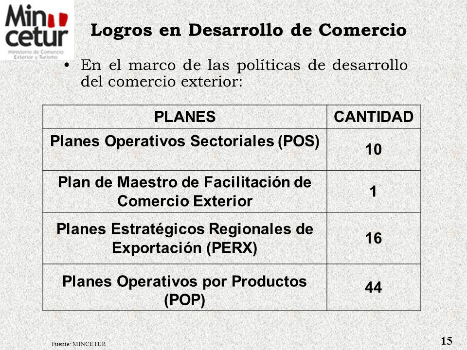 El 70% de las regiones cuenta con su PERX y una institucionalidad público privada en formación para asegurar su implementación………………………… POP (3) Planes por Producto POP (3) Planes por Producto CERX (2) Comité Ejecutivo Regional Exportador CERX (2) Comité Ejecutivo Regional Exportador PERX (1) Plan Estratégico Regional Exportador PERX (1) Plan Estratégico Regional Exportador Sector Público Sector Público Sector Privado Sector Privado Contenido del PERX: 1.