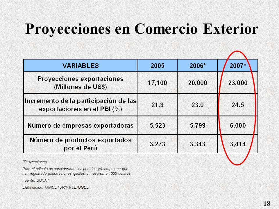 Tareas a ejecutar en Desarrollo de Comercio Implementación del Plan Estratégico Nacional Exportador (PENX): Unión Europea - Donación por 10 millones d