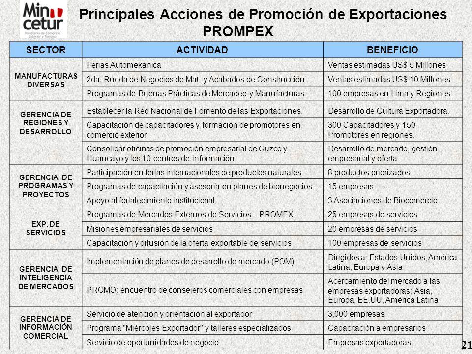 Principales Acciones de Promoción de Exportaciones PROMPEX SECTORACTIVIDADBENEFICIO AGRO Y AGROINDUSTRIA Ferias en Alemania, Japón y Estados UnidosVentas estimadas US$ 61 MM.