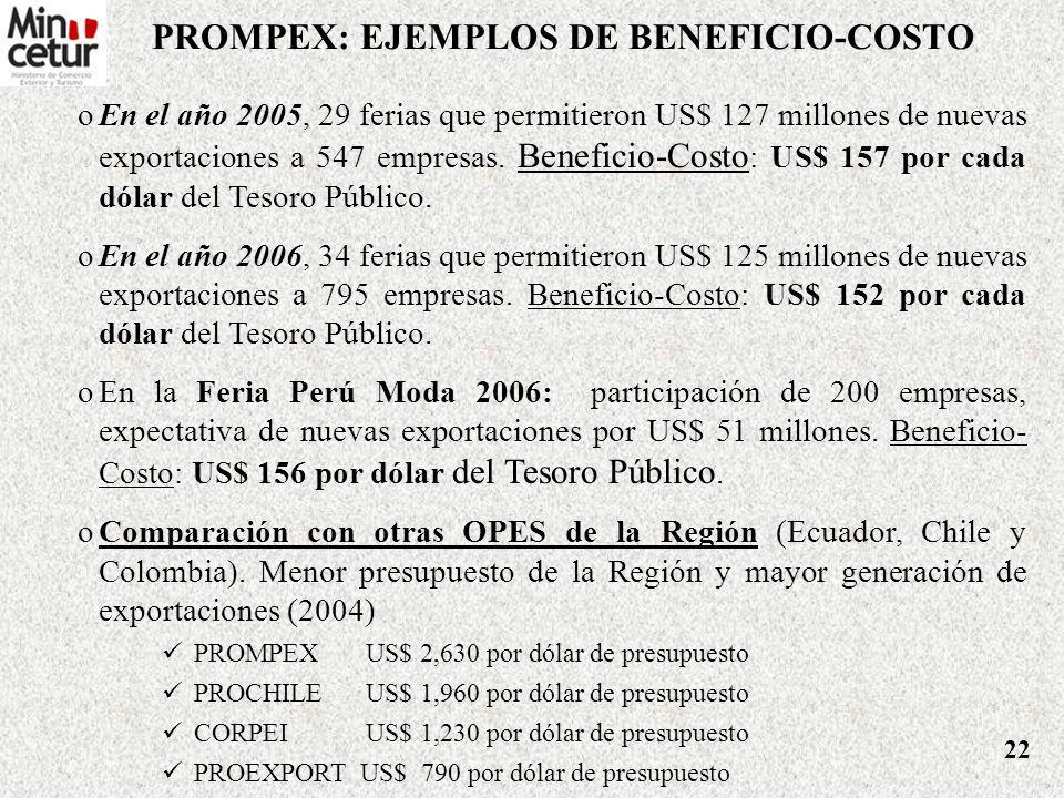 Principales Acciones de Promoción de Exportaciones PROMPEX SECTORACTIVIDADBENEFICIO MANUFACTURAS DIVERSAS Ferias AutomekanicaVentas estimadas US$ 5 Mi