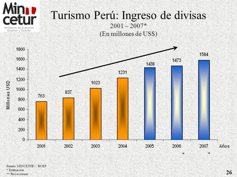 EVOLUCIÓN DE ARRIBOS DE VISITANTES INTERNACIONALES AL PERU, 2001 – 2007* (En miles) Articulando esfuerzos privados y públicos para posicionar la imagen turística del Perú Fuente: MINCETUR * Estimación 25 967 998 1,070 1,277 1,486 1,608 1,875 0 200 400 600 800 1,000 1,200 1,400 1,600 1,800 2,000 200120022003200420052006 (*)Año 2007(*) Años Millones