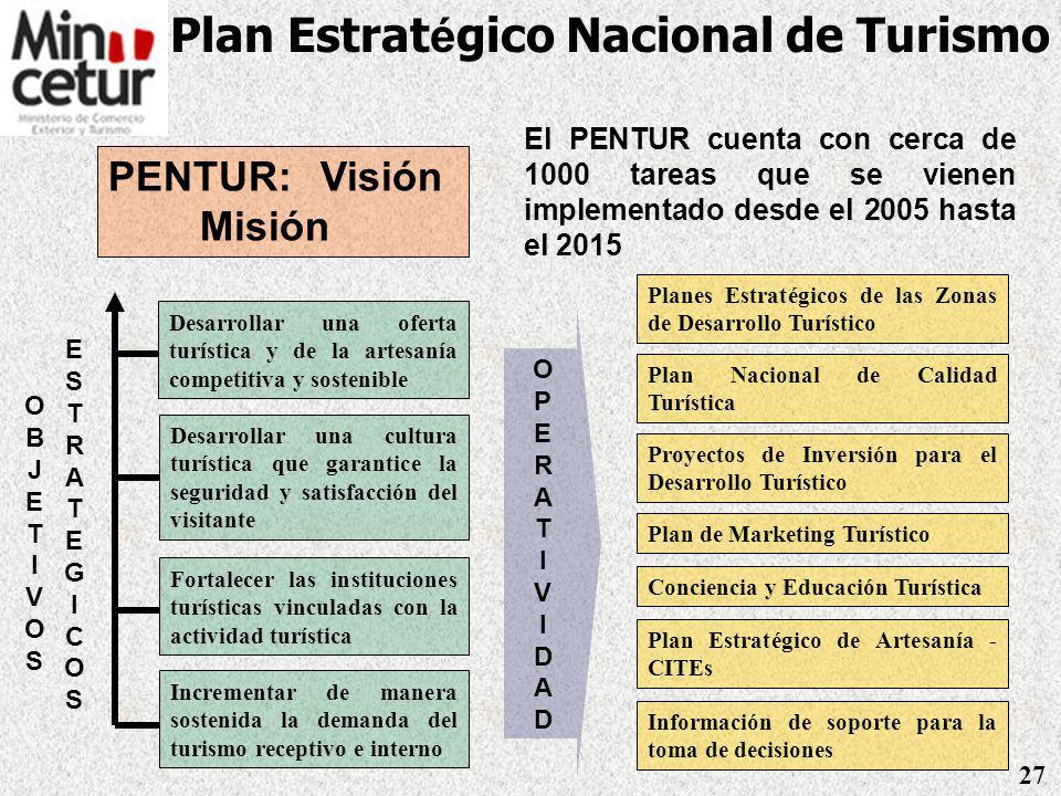Turismo Perú: Ingreso de divisas 2001 – 2007* (En millones de US$) Fuente: MINCETUR / BCRP * Estimación ** Proyecciones 26 * *