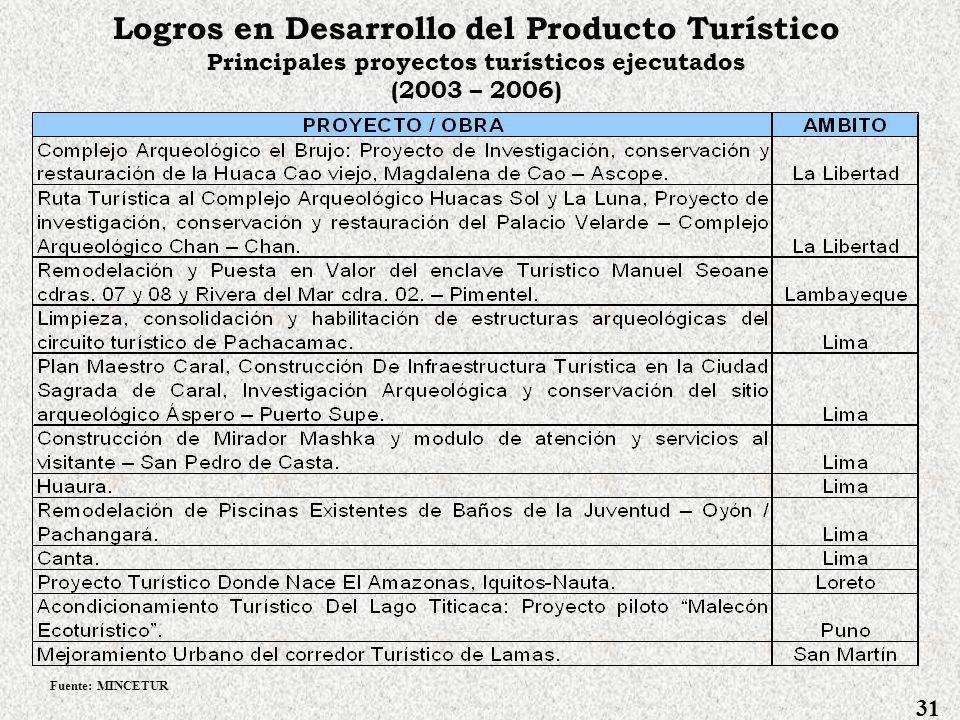 Logros en Desarrollo del Producto Turístico Principales proyectos turísticos ejecutados (2003 – 2006) 30