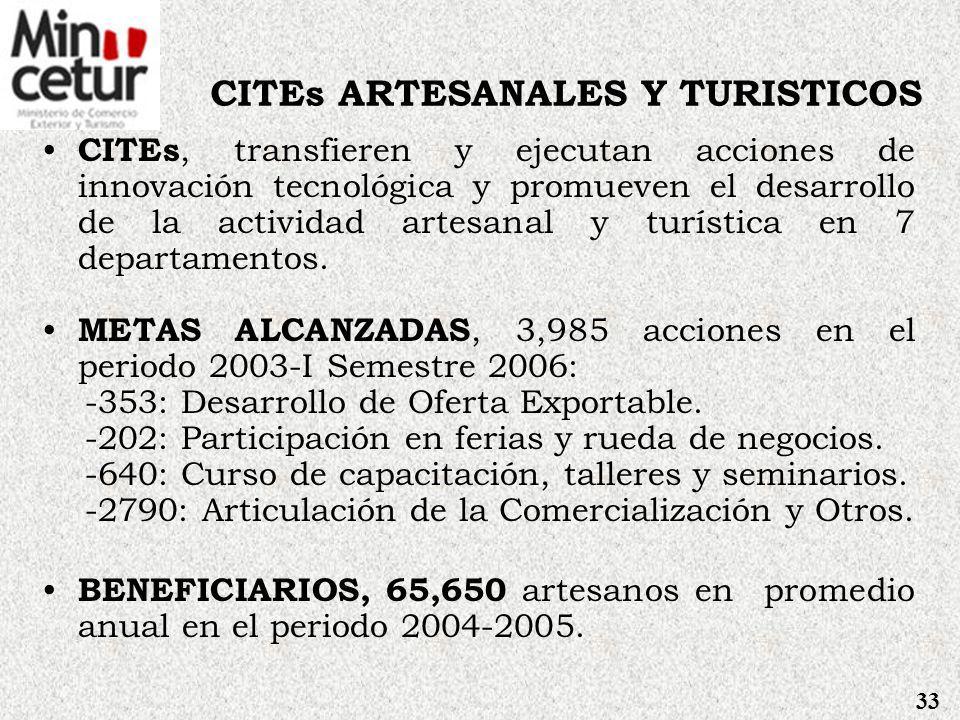 Proyecciones en Turismo TURISTAS, Aumento a 1,875 miles de turistas para el 2007.