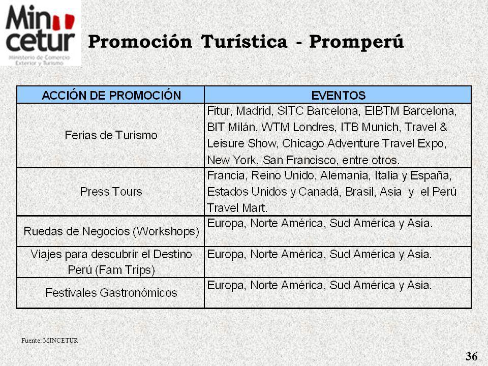 Fortalecimiento de la Oferta Turística Plan COPESCO Proyectos Turísticos a ejecutar 2007: Fuente: MINCETUR 35 PROYECTO/OBRAAMBITO Puesta en Valor de l