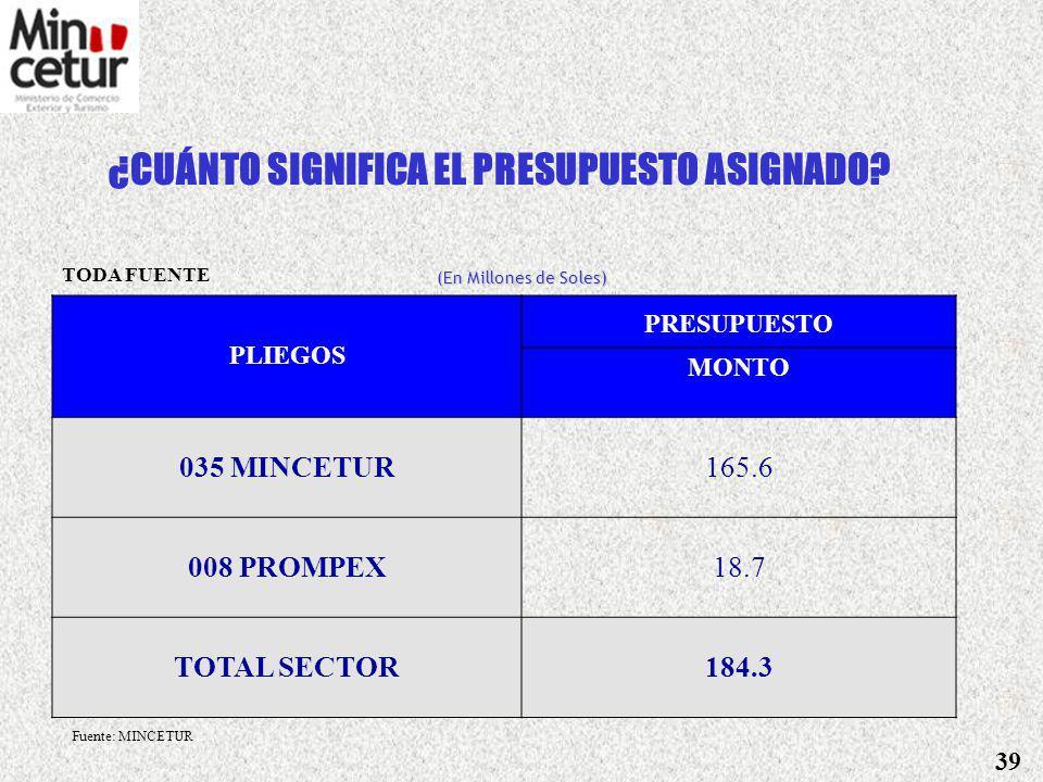 Ministerio de Comercio Exterior y Turismo 4. PROYECTO DE PRESUPUESTO 2007 38