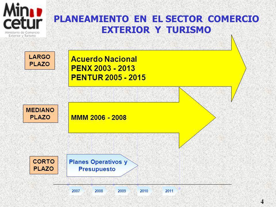 NATURALEZA Y FINALIDAD DEL MINCETUR SOMOS EL ORGANO QUE DEFINE, DIRIGE, EJECUTA, COORDINA Y SUPERVISA LA POLITICA DE COMERCIO EXTERIOR Y TURISMO DESARROLLO Y COMPETITIVIDAD DEL SECTOR COMERCIO EXTERIOR Y TURISMO FINALIDAD 1.