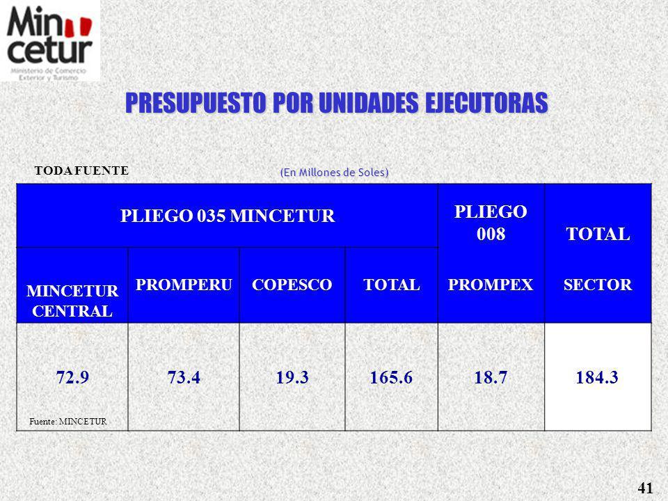 PRESUPUESTO GENERAL DE LA REPUBLICA vs PRESUPUESTO ASIGNADO AL SECTOR (En Millones de Soles) CONCEPTOMONTO% PRESUPUESTO GENERAL DE LA REPUBLICA 61,533