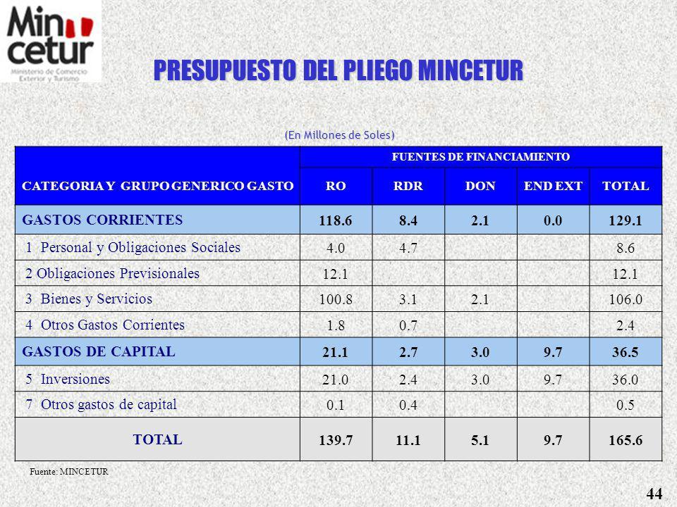 PRESUPUESTO DEL SECTOR (En Millones de Soles) FUENTES DE FINANCIAMIENTO CATEGORIA Y GRUPO GENERICO DE GASTO RORDRDON END EXT TOTAL GASTOS CORRIENTES134.611.22.10.0147.9 1 Personal y Obligaciones Sociales4.04.7 8.6 2 Obligaciones Previsionales12.1 3 Bienes y Servicios116.75.92.1 124.7 4 Otros Gastos Corrientes1.80.7 2.4 GASTOS DE CAPITAL21.12.73.09.736.4 5 Inversiones21.02.33.09.736.0 7 Otros gastos de capital0.10.4 0.5 TOTAL155.613.95.19.7184.3 (Pliego 035 MINCETUR + Pliego 008 PROMPEX) Fuente: MINCETUR 43