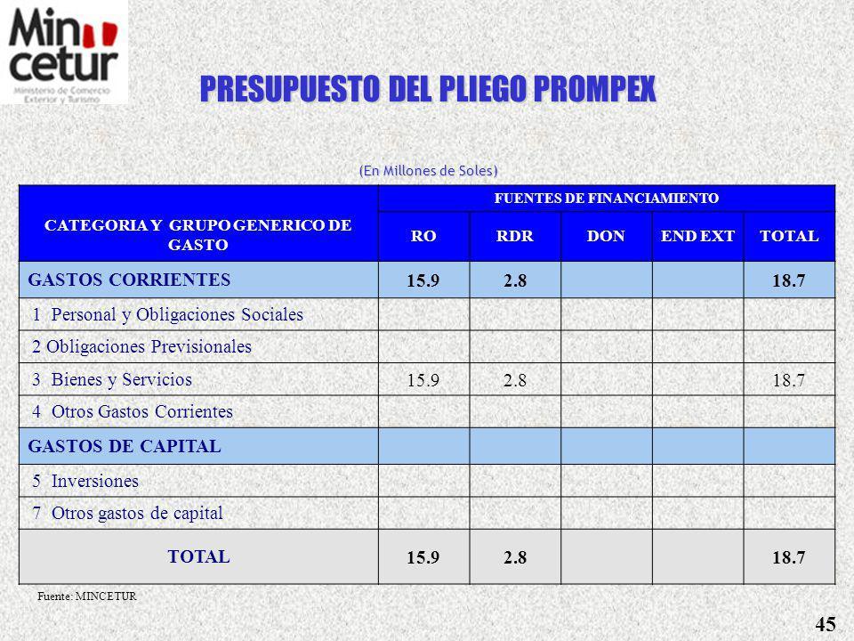 PRESUPUESTO DEL PLIEGO MINCETUR (En Millones de Soles) FUENTES DE FINANCIAMIENTO CATEGORIA Y GRUPO GENERICO GASTORORDRDONEND EXTTOTAL GASTOS CORRIENTES118.68.42.10.0129.1 1 Personal y Obligaciones Sociales4.04.7 8.6 2 Obligaciones Previsionales12.1 3 Bienes y Servicios100.83.12.1 106.0 4 Otros Gastos Corrientes1.80.7 2.4 GASTOS DE CAPITAL21.12.73.09.736.5 5 Inversiones21.02.43.09.736.0 7 Otros gastos de capital0.10.4 0.5 TOTAL139.711.15.19.7165.6 Fuente: MINCETUR 44