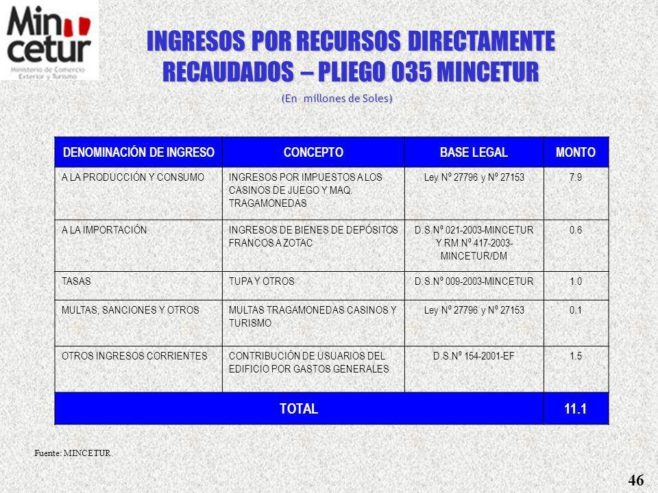 (En Millones de Soles) FUENTES DE FINANCIAMIENTO CATEGORIA Y GRUPO GENERICO DE GASTO RORDRDONEND EXTTOTAL GASTOS CORRIENTES15.92.8 18.7 1 Personal y Obligaciones Sociales 2 Obligaciones Previsionales 3 Bienes y Servicios15.92.8 18.7 4 Otros Gastos Corrientes GASTOS DE CAPITAL 5 Inversiones 7 Otros gastos de capital TOTAL15.92.8 18.7 PRESUPUESTO DEL PLIEGO PROMPEX Fuente: MINCETUR 45