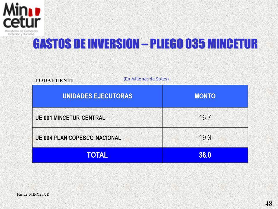DENOMINACION DE INGRESOCONCEPTOBASE LEGALMONTO RECURSOS POR OPERACIONES OFICIALES DE CREDITO EXTERNO 9.7 BIRF / BANCO MUNDIAL (Proyecto Vilcanota) D.S