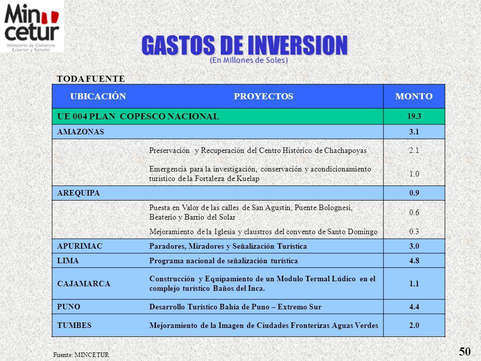 UNIDAD EJECUTORA / PROYECTOMONTO UE 001 MINCETUR CENTRAL16.7 Programa para el desarrollo de Políticas de Comercio Exterior - BID 1.5 Reordenamiento y Rehabilitación del Valle del Vilcanota - BIRF 11.6 Centros de Innovación Tecnológica de la Artesanía3.6 GASTOS DE INVERSION (En Millones de Soles) Fuente: MINCETUR TODA FUENTE 49