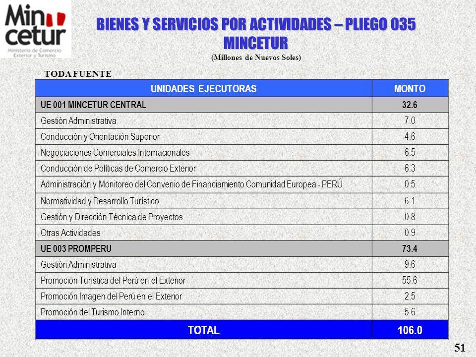 GASTOS DE INVERSION (En Millones de Soles) Fuente: MINCETUR UBICACIÓNPROYECTOSMONTO UE 004 PLAN COPESCO NACIONAL 19.3 AMAZONAS 3.1 Preservación y Recu