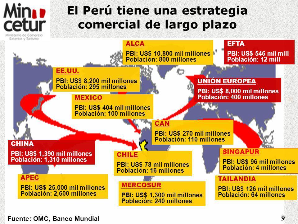 OBJETIVOS ESTRATÉGICOS DEL SECTOR COMERCIO EXTERIOR 3. ¿CÓMO LO HACEMOS? Lograr el desarrollo e incremento del comercio exterior Desarrollar Oferta Ex
