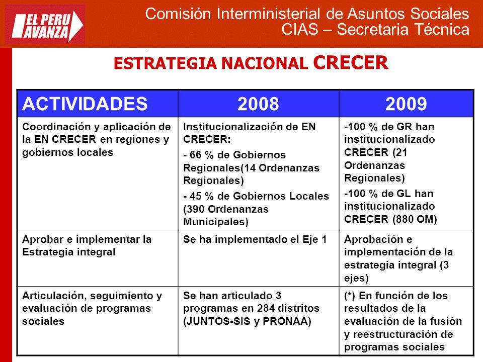 ESTRATEGIA NACIONAL CRECER Comisión Interministerial de Asuntos Sociales CIAS – Secretaria Técnica ACTIVIDADES20082009 Coordinación y aplicación de la