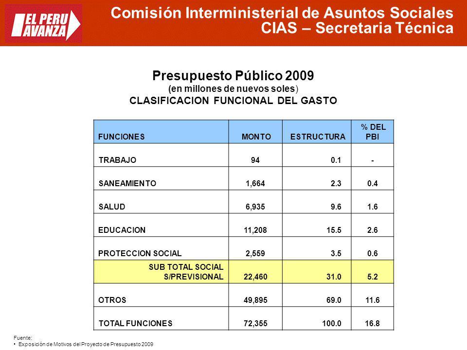 FUNCIONES MONTO ESTRUCTURA % DEL PBI TRABAJO 94 0.1 - SANEAMIENTO 1,664 2.3 0.4 SALUD 6,935 9.6 1.6 EDUCACION 11,208 15.5 2.6 PROTECCION SOCIAL 2,559
