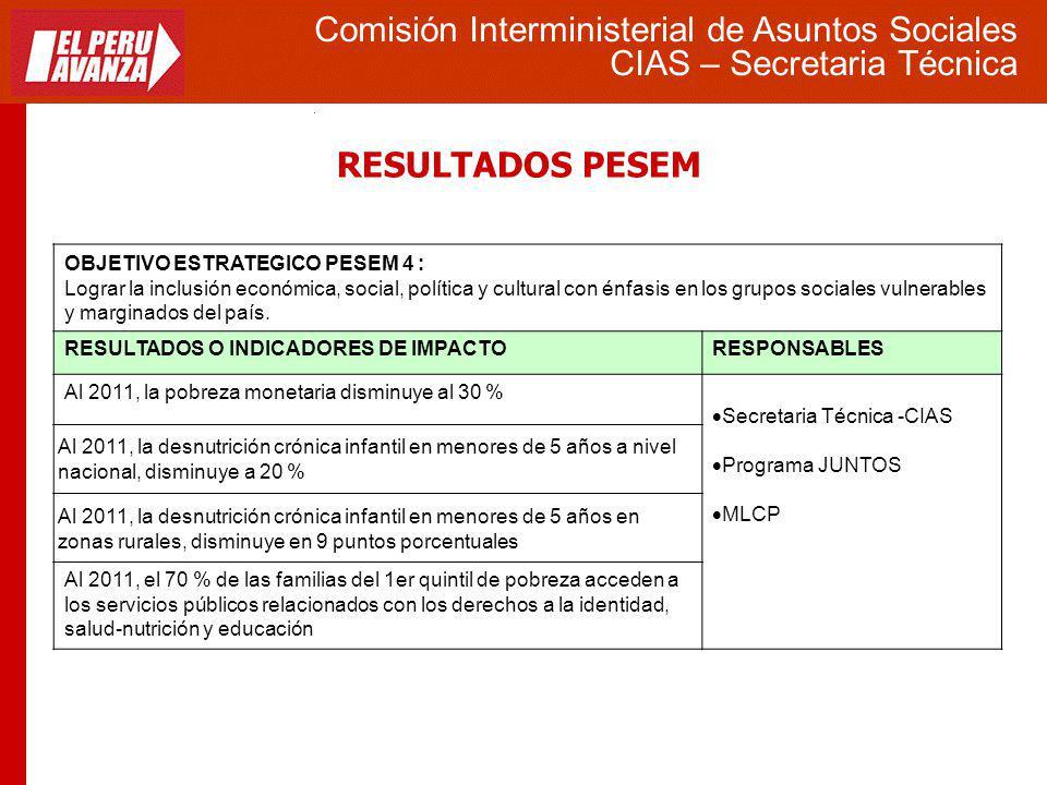 RESULTADOS PESEM Comisión Interministerial de Asuntos Sociales CIAS – Secretaria Técnica OBJETIVO ESTRATEGICO PESEM 4 : Lograr la inclusión económica,