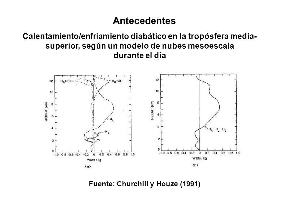 Antecedentes Calentamiento/enfriamiento diabático en la tropósfera media- superior, según un modelo de nubes mesoescala durante el día Fuente: Churchi