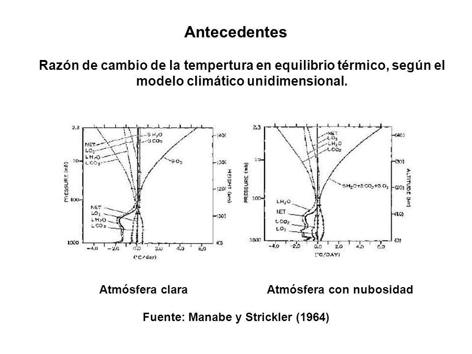 Antecedentes Razón de cambio de la tempertura en equilibrio térmico, según el modelo climático unidimensional. Fuente: Manabe y Strickler (1964) Atmós
