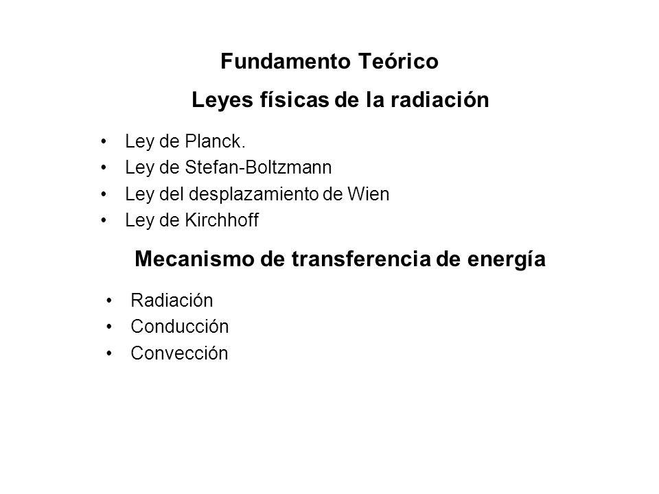 Fundamento Teórico Ley de Planck. Ley de Stefan-Boltzmann Ley del desplazamiento de Wien Ley de Kirchhoff Leyes físicas de la radiación Mecanismo de t