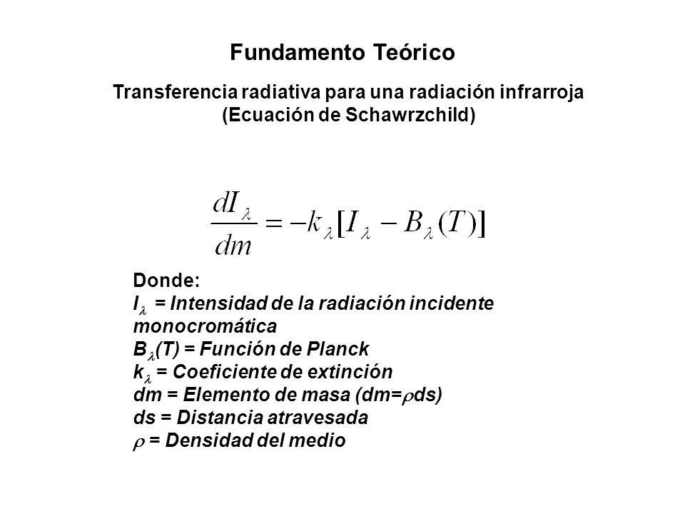 Fundamento Teórico Transferencia radiativa para una radiación infrarroja (Ecuación de Schawrzchild) Donde: I = Intensidad de la radiación incidente mo